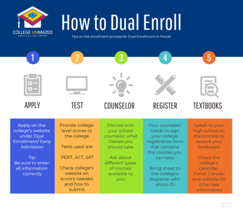 Dual Enrollment v  AP Classes- Which is better? – Central Scene